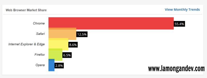 Statistik-Browser-Belajar-Membuat-Extensi-Chrome-lamongandev.com